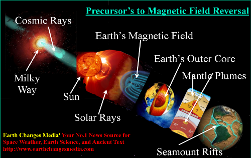Galaxly-sun-magnetics-mantle_plumes-earth_core3_med
