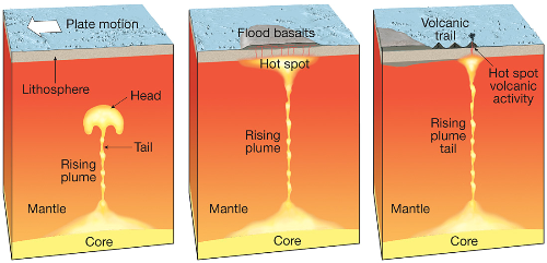 Illustrations_mantle_plume_model_med